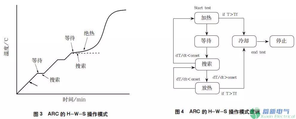 个采用arc测试大容量动力智能充电机充电电池热失控量和热研究的结果.